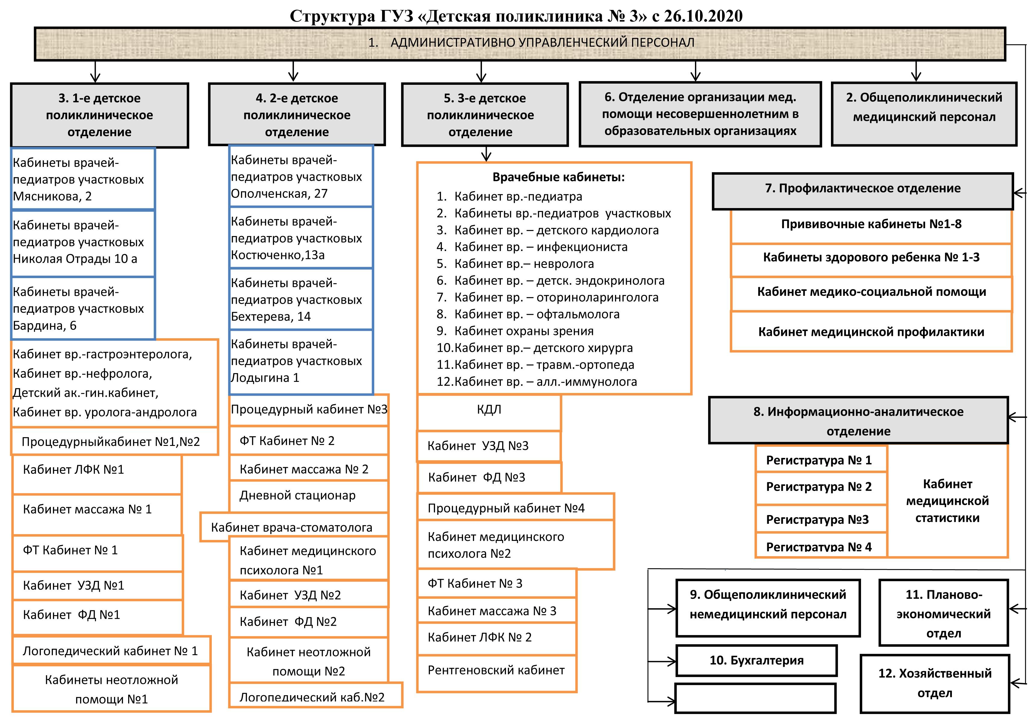 СТРУКТУРА учреждения схема с 26.10.2020_page-0001